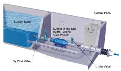 Reverse running pump-turbine