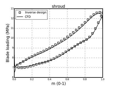 Comparison of blade surface pressure predicted by TURBOdesign1 versus CFD - Supercritical CO2 Compressor