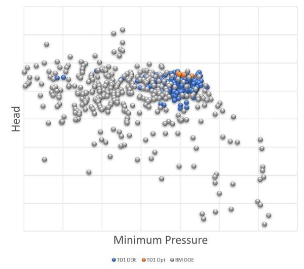 ADT Impeller head v minimum pressure