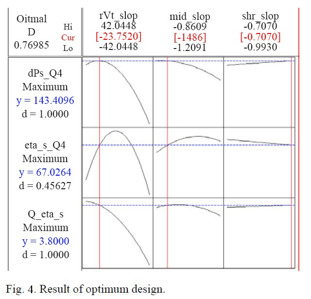 Fig-4-Optimal-design