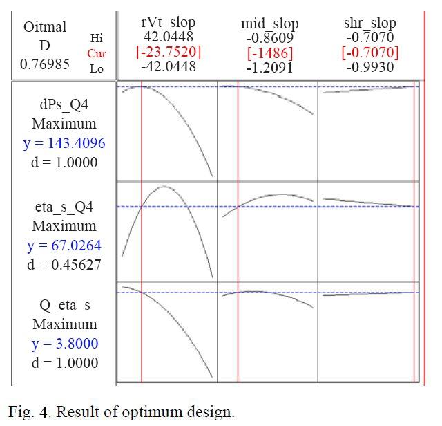 Fig-4-Optimal-design