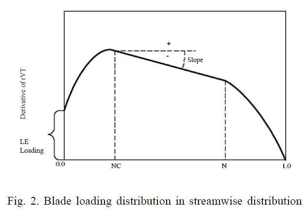 Fig. 2 Blade loading distribution in the streamwise distribution