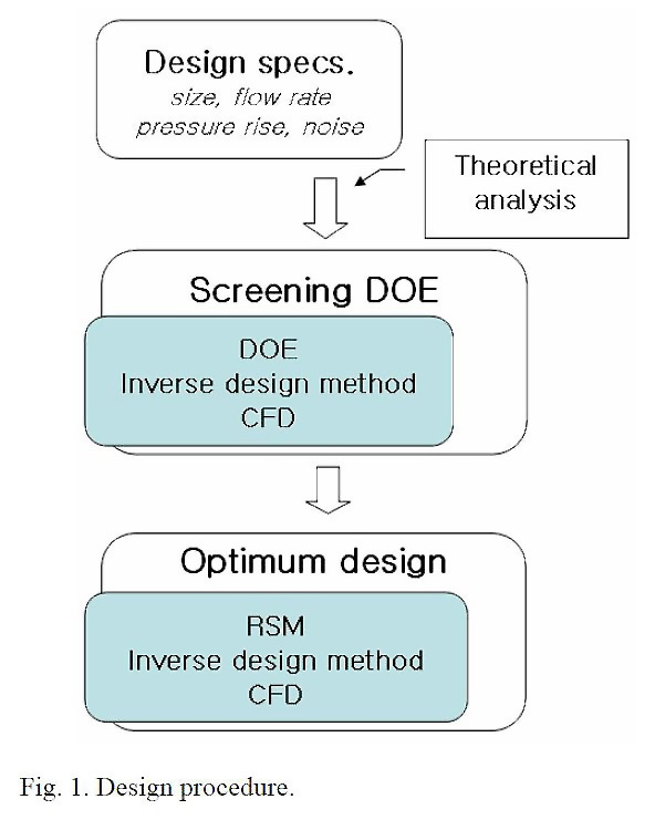 Fig.-1-Design-Procedure-1