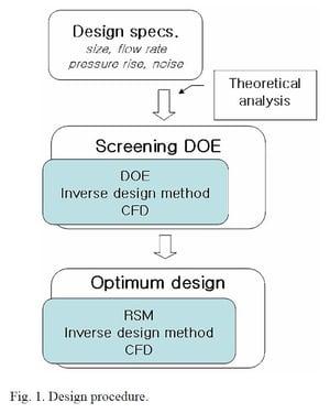 Fig.-1-Design-Procedure-1