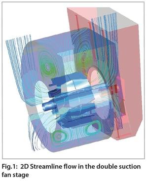 Streamline flow in double suction fan stage