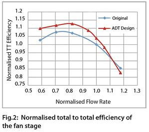 Normalised total to total efficiency of the fan stage design
