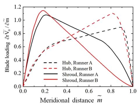 blade loading distribution for the two runners