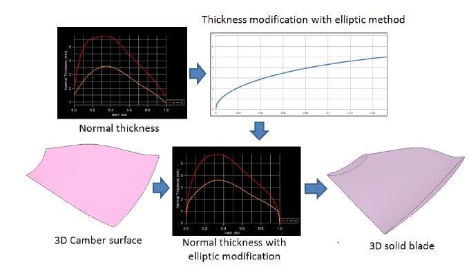 construct-3D-blade-geometry