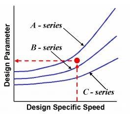 custom design based on set of optimized pump
