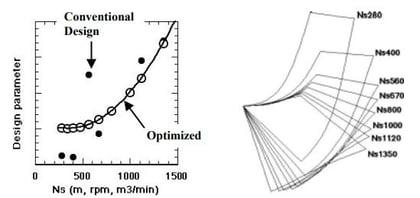 design parameter and optimized meridonial configuration