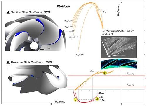 flow-phenomena-in-pump-operation