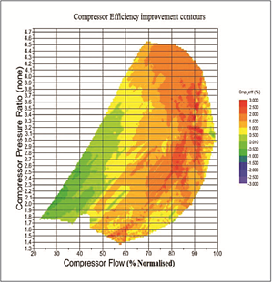 Efficiency improvement with inverse design compressor