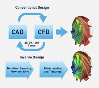 Inverse Design versus Conventional Design