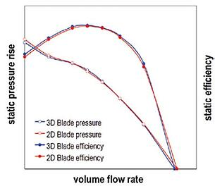 CFD results of TURBOdesign1 designs for 3D and 2D blade