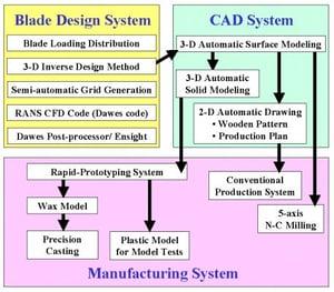 pump design system