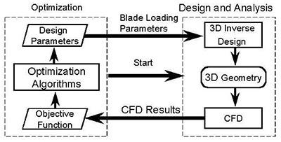 turbomachinery-blade-optimzation-system