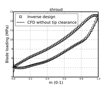 Supercritical CO2 compressor and turbine design using 3D inverse design